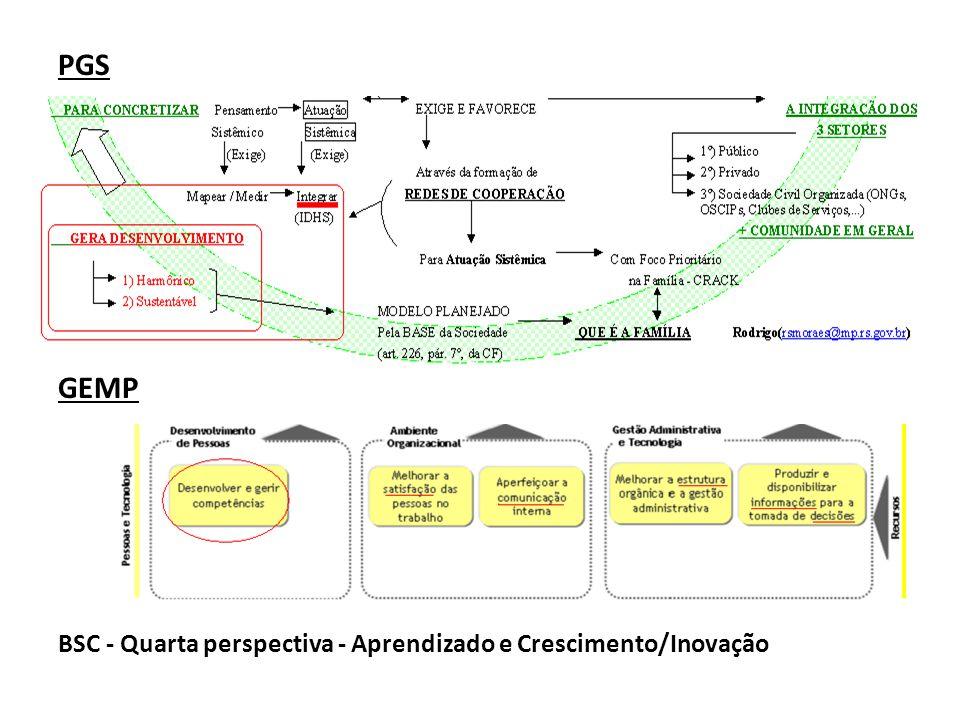 PGS GEMP BSC - Quarta perspectiva - Aprendizado e Crescimento/Inovação
