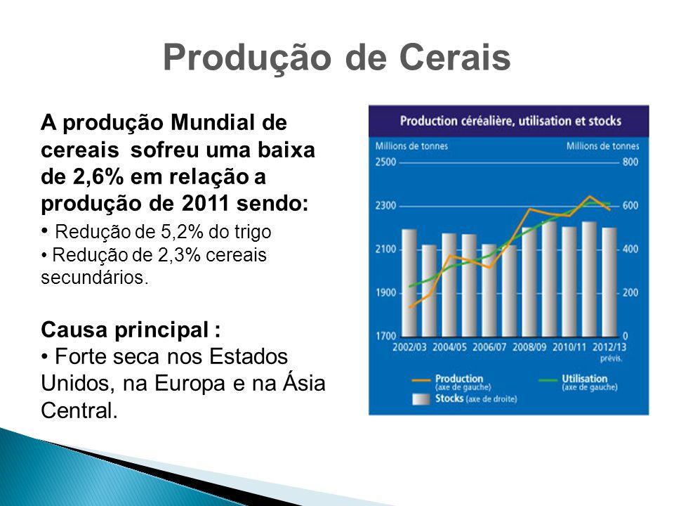 A produção Mundial de cereais sofreu uma baixa de 2,6% em relação a produção de 2011 sendo: Redução de 5,2% do trigo Redução de 2,3% cereais secundári