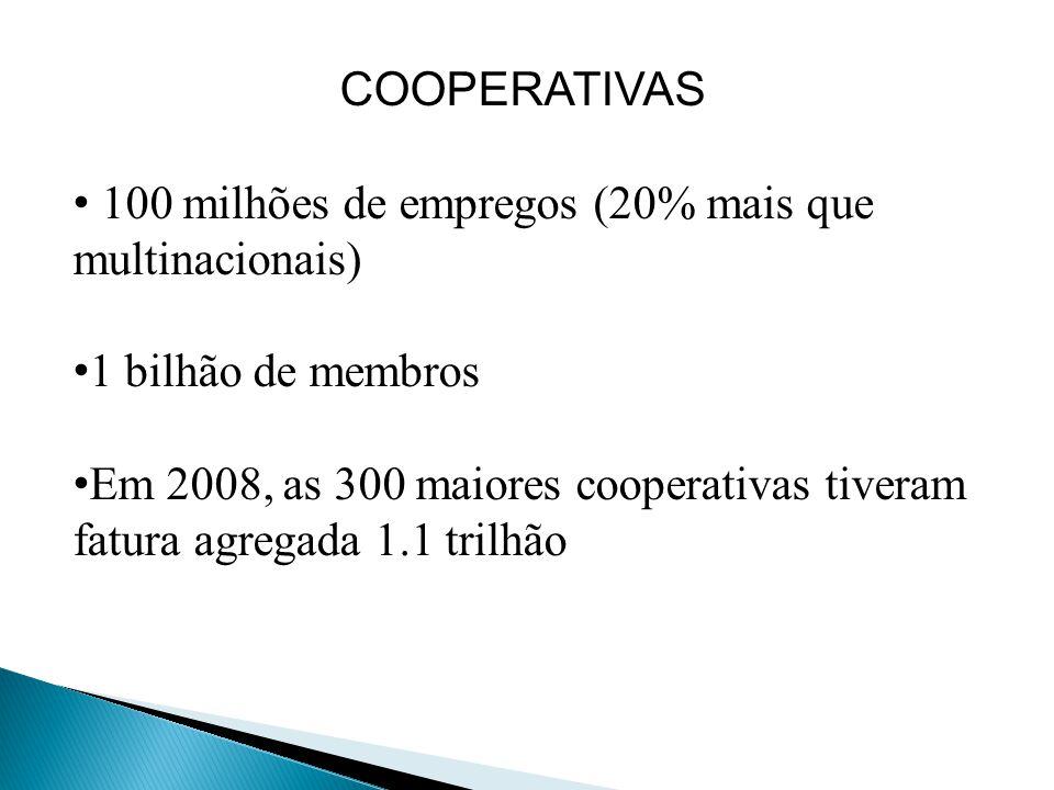 COOPERATIVAS 100 milhões de empregos (20% mais que multinacionais) 1 bilhão de membros Em 2008, as 300 maiores cooperativas tiveram fatura agregada 1.