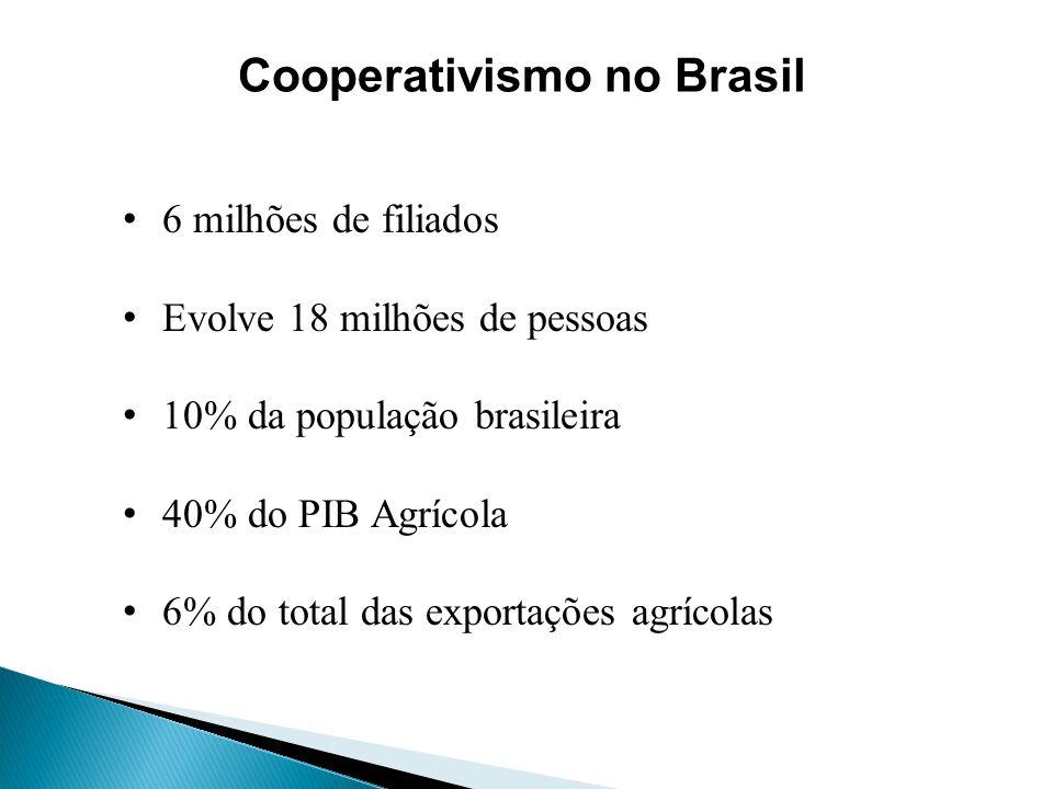 6 milhões de filiados Evolve 18 milhões de pessoas 10% da população brasileira 40% do PIB Agrícola 6% do total das exportações agrícolas Cooperativism
