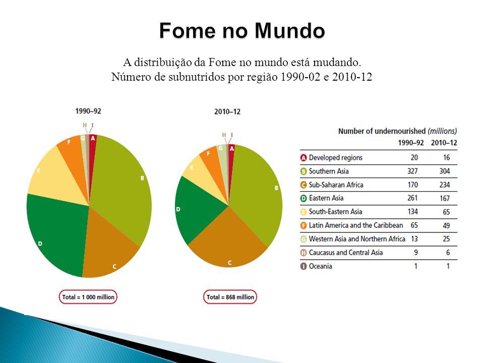 A distribuição da Fome no mundo está mudando. Número de subnutridos por região 1990-02 e 2010-12