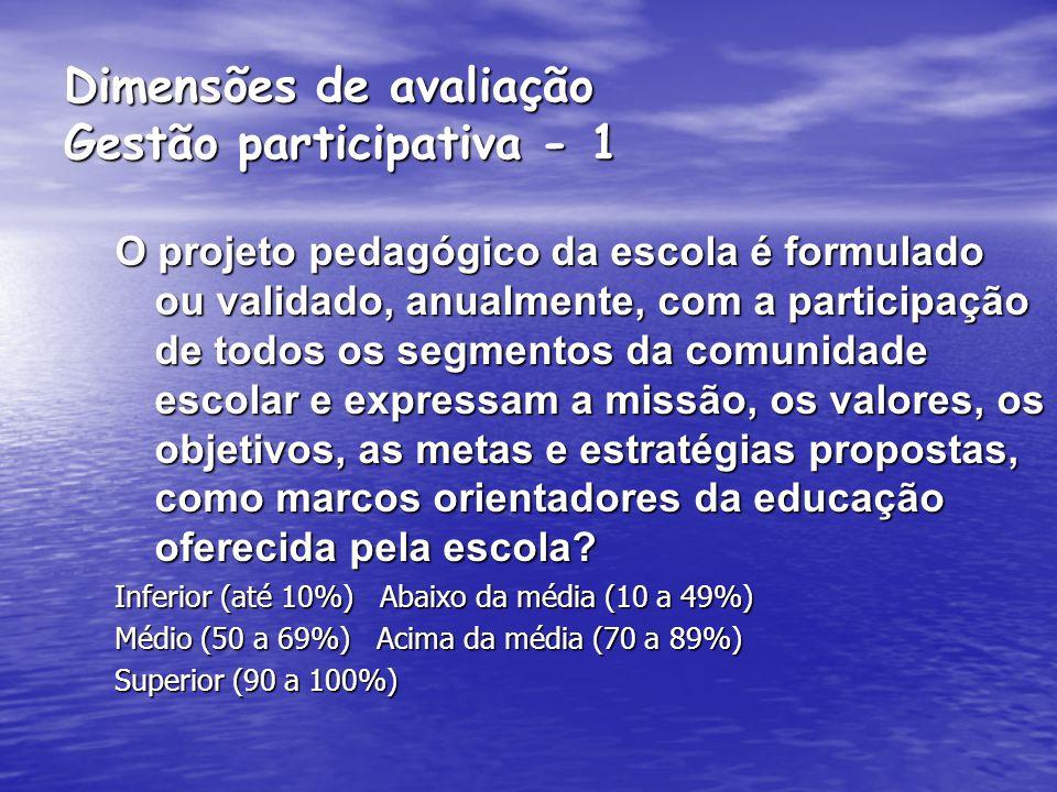 Dimensões de avaliação Gestão de Resultados - 5 São divulgados, periodicamente, aos pais e à comunidade, os resultados de aprendizagem dos alunos e as