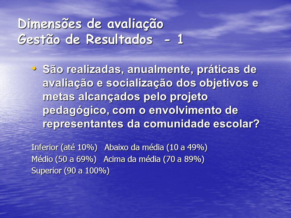 Dimensões de avaliação do Prêmio Nacional de Referência em Gestão Escolar Gestão de resultados educacionais; Gestão de resultados educacionais; Gestão