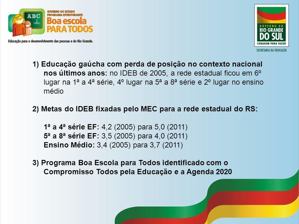 1) Educação gaúcha com perda de posição no contexto nacional nos últimos anos: no IDEB de 2005, a rede estadual ficou em 6º lugar na 1ª a 4ª série, 4º lugar na 5ª a 8ª série e 2º lugar no ensino médio 2) Metas do IDEB fixadas pelo MEC para a rede estadual do RS: 1ª a 4ª série EF: 4,2 (2005) para 5,0 (2011) 5ª a 8ª série EF: 3,5 (2005) para 4,0 (2011) Ensino Médio: 3,4 (2005) para 3,7 (2011) 3) Programa Boa Escola para Todos identificado com o Compromisso Todos pela Educação e a Agenda 2020