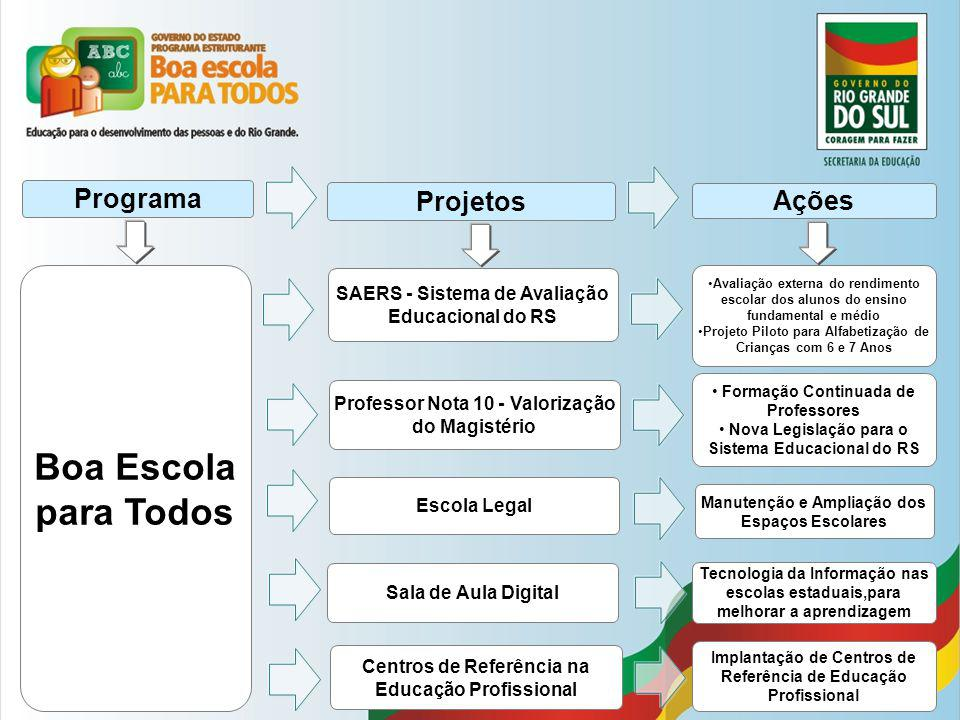 Boa Escola para Todos Escola Legal Manutenção e Ampliação dos Espaços Escolares Programa Projetos Ações Sala de Aula Digital Tecnologia da Informação