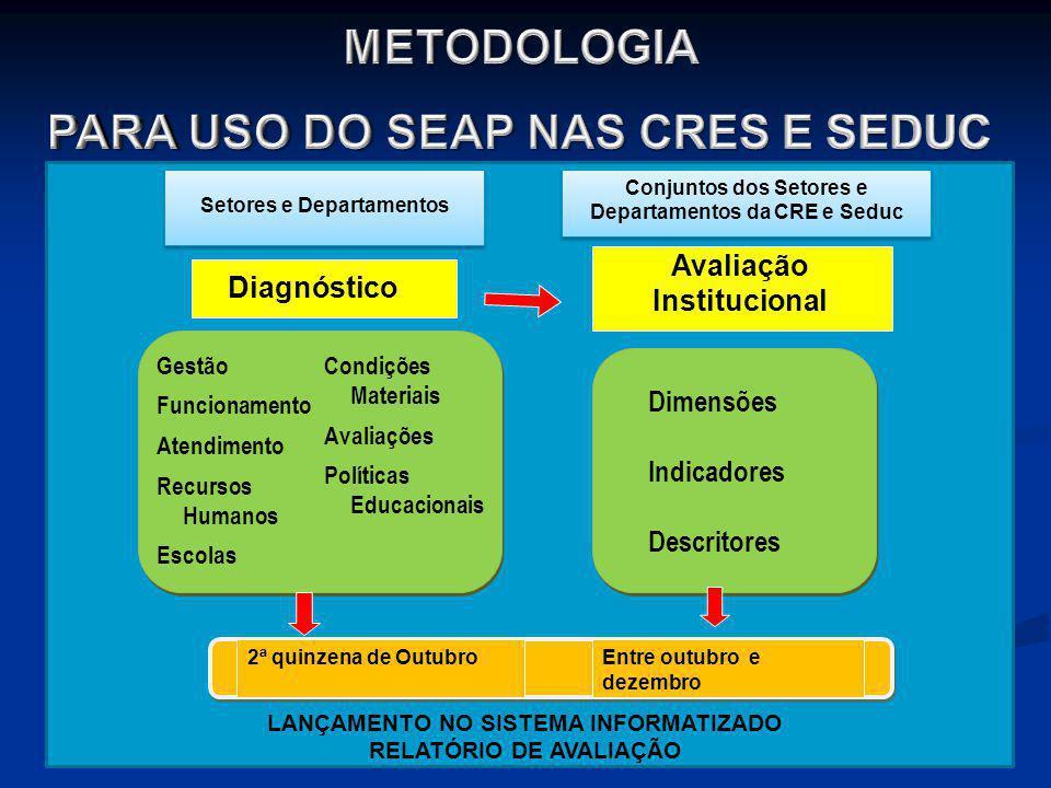 22 Diagnóstico Avaliação Institucional LANÇAMENTO NO SISTEMA INFORMATIZADO RELATÓRIO DE AVALIAÇÃO Gestão Funcionamento Atendimento Recursos Humanos Es