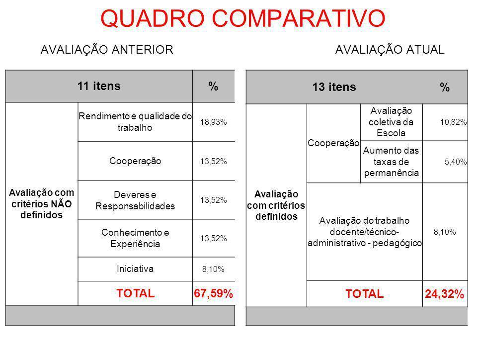 QUADRO COMPARATIVO AVALIAÇÃO ANTERIOR AVALIAÇÃO ATUAL 11 itens% Avaliação com critérios NÃO definidos Rendimento e qualidade do trabalho 18,93% Cooper