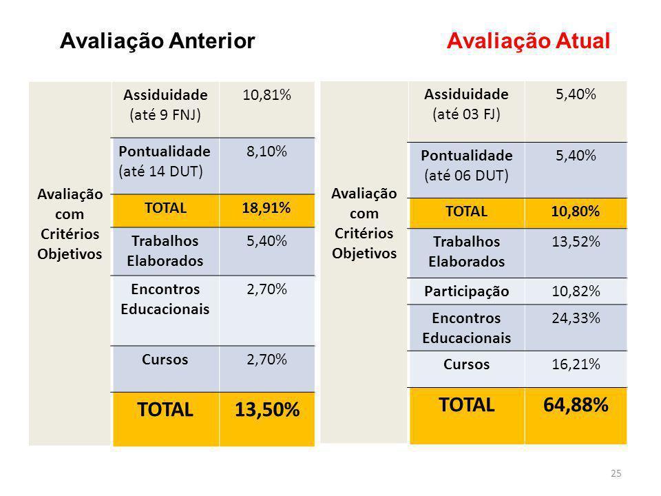 Avaliação Anterior Avaliação Atual 25 Avaliação com Critérios Objetivos Assiduidade (até 9 FNJ) 10,81% Pontualidade (até 14 DUT) 8,10% TOTAL18,91% Tra