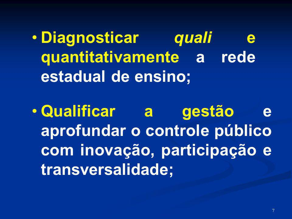 7 Diagnosticar quali e quantitativamente a rede estadual de ensino; Qualificar a gestão e aprofundar o controle público com inovação, participação e t
