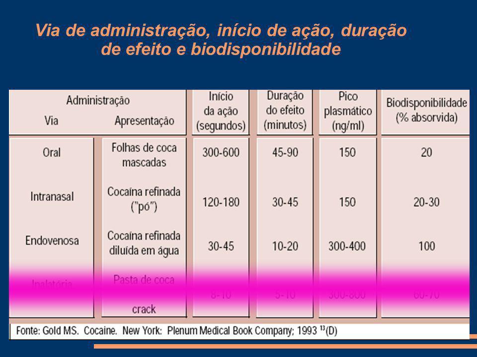 Via de administração, início de ação, duração de efeito e biodisponibilidade