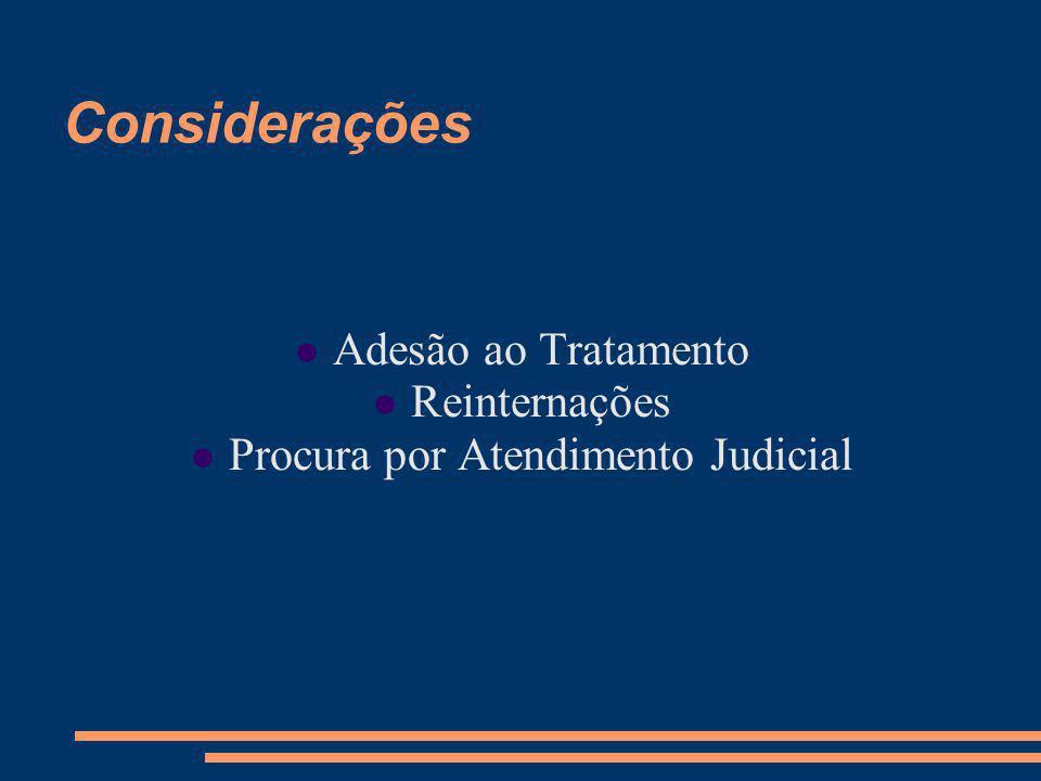 Considerações Adesão ao Tratamento Reinternações Procura por Atendimento Judicial