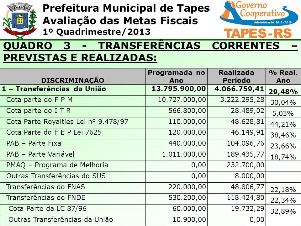 Prefeitura Municipal de Tapes Avaliação das Metas Fiscais 1º Quadrimestre/2013 QUADRO 3 - TRANSFERÊNCIAS CORRENTES – PREVISTAS E REALIZADAS: DISCRIMINAÇÃO Programada no Ano Realizada Período % Real.