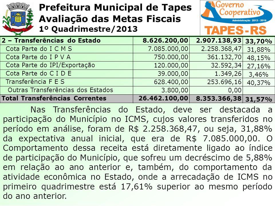 Prefeitura Municipal de Tapes Avaliação das Metas Fiscais 1º Quadrimestre/2013 2 – Transferências do Estado8.626.200,002.907.138,93 33,70% Cota Parte do I C M S7.085.000,002.258.368,47 31,88% Cota Parte do I P V A750.000,00361.132,70 48,15% Cota Parte do IPI/Exportação120.000,0032.592,34 27,16% Cota Parte do C I D E39.000,001.349,26 3,46% Transferência F E S628.400,00253.696,16 40,37% Outras Transferências dos Estados3.800,000,00 Total Transferências Correntes26.462.100,008.353.366,38 31,57% Nas Transferências do Estado, deve ser destacada a participação do Município no ICMS, cujos valores transferidos no período em análise, foram de R$ 2.258.368,47, ou seja, 31,88% da expectativa anual inicial, que era de R$ 7.085.000,00.
