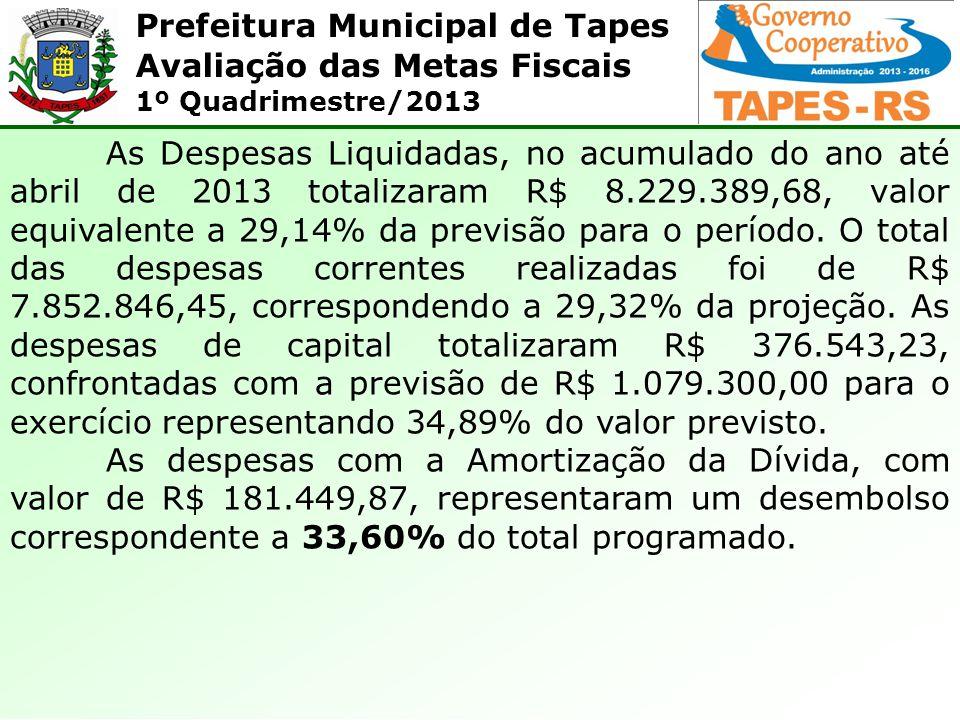Prefeitura Municipal de Tapes Avaliação das Metas Fiscais 1º Quadrimestre/2013 As Despesas Liquidadas, no acumulado do ano até abril de 2013 totalizaram R$ 8.229.389,68, valor equivalente a 29,14% da previsão para o período.