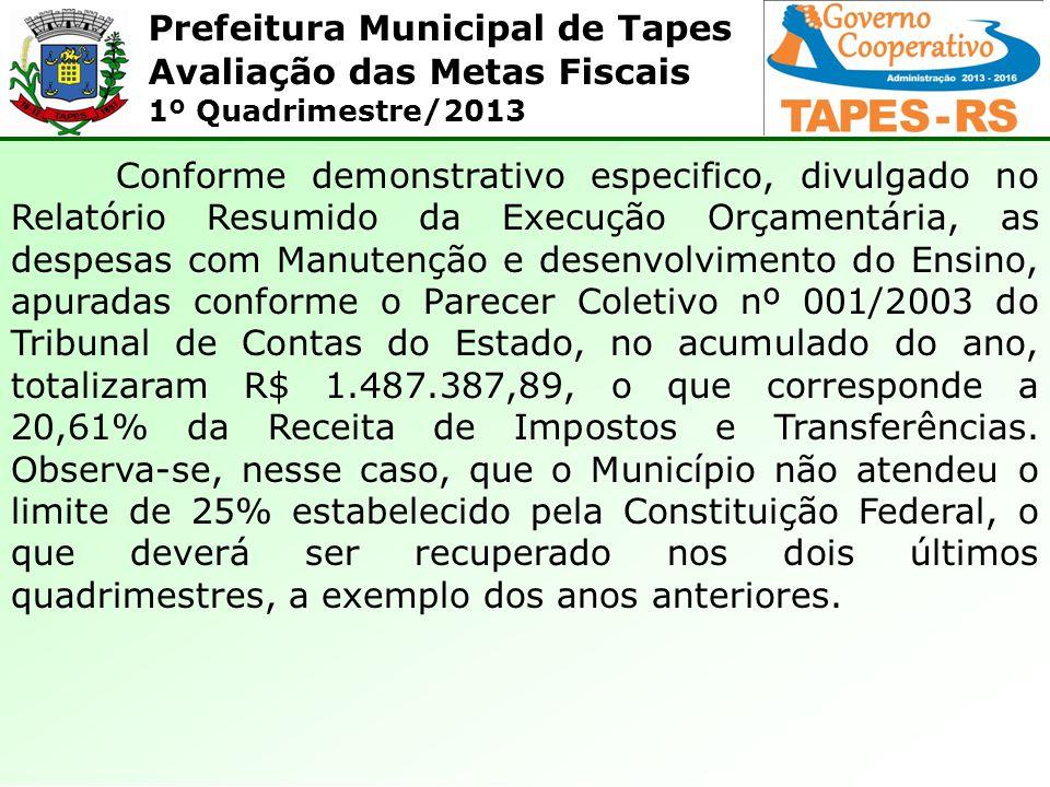 Prefeitura Municipal de Tapes Avaliação das Metas Fiscais 1º Quadrimestre/2013 Conforme demonstrativo especifico, divulgado no Relatório Resumido da Execução Orçamentária, as despesas com Manutenção e desenvolvimento do Ensino, apuradas conforme o Parecer Coletivo nº 001/2003 do Tribunal de Contas do Estado, no acumulado do ano, totalizaram R$ 1.487.387,89, o que corresponde a 20,61% da Receita de Impostos e Transferências.