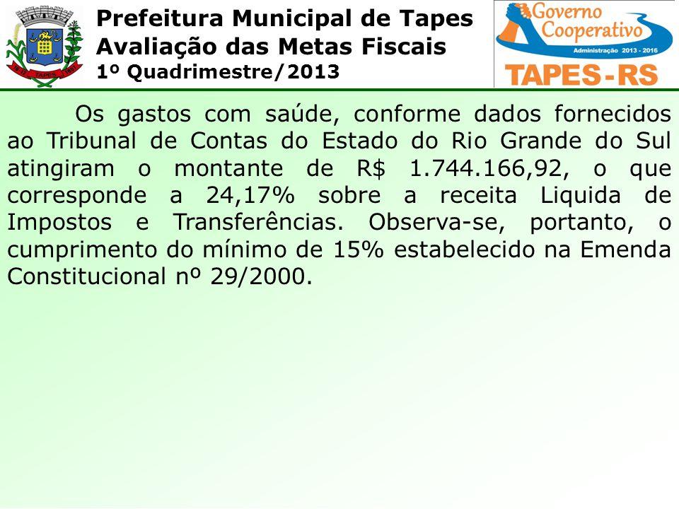 Prefeitura Municipal de Tapes Avaliação das Metas Fiscais 1º Quadrimestre/2013 Os gastos com saúde, conforme dados fornecidos ao Tribunal de Contas do Estado do Rio Grande do Sul atingiram o montante de R$ 1.744.166,92, o que corresponde a 24,17% sobre a receita Liquida de Impostos e Transferências.