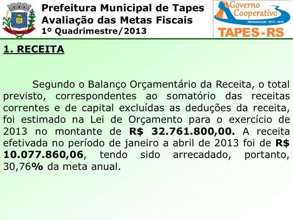 Prefeitura Municipal de Tapes Avaliação das Metas Fiscais 1º Quadrimestre/2013 1.