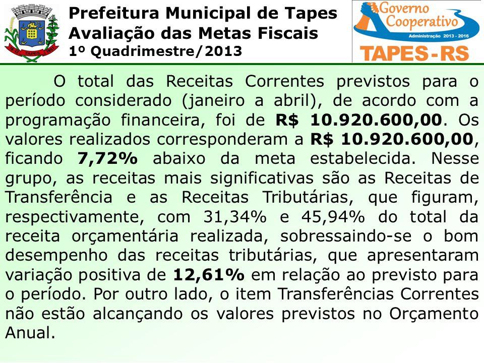Prefeitura Municipal de Tapes Avaliação das Metas Fiscais 1º Quadrimestre/2013 O total das Receitas Correntes previstos para o período considerado (janeiro a abril), de acordo com a programação financeira, foi de R$ 10.920.600,00.