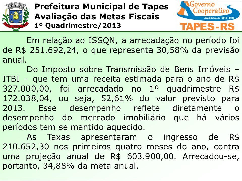 Prefeitura Municipal de Tapes Avaliação das Metas Fiscais 1º Quadrimestre/2013 Em relação ao ISSQN, a arrecadação no período foi de R$ 251.692,24, o que representa 30,58% da previsão anual.