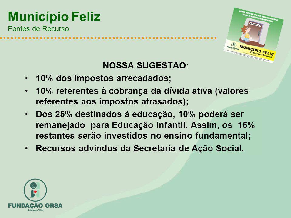 Município Feliz Fontes de Recurso NOSSA SUGESTÃO: 10% dos impostos arrecadados; 10% referentes à cobrança da dívida ativa (valores referentes aos impo