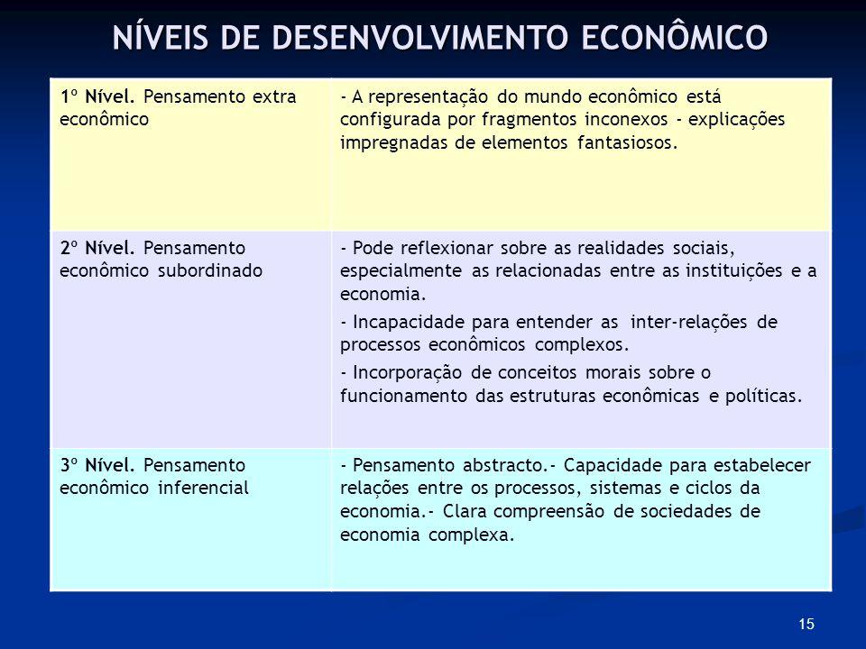 15 NÍVEIS DE DESENVOLVIMENTO ECONÔMICO 1º Nível.