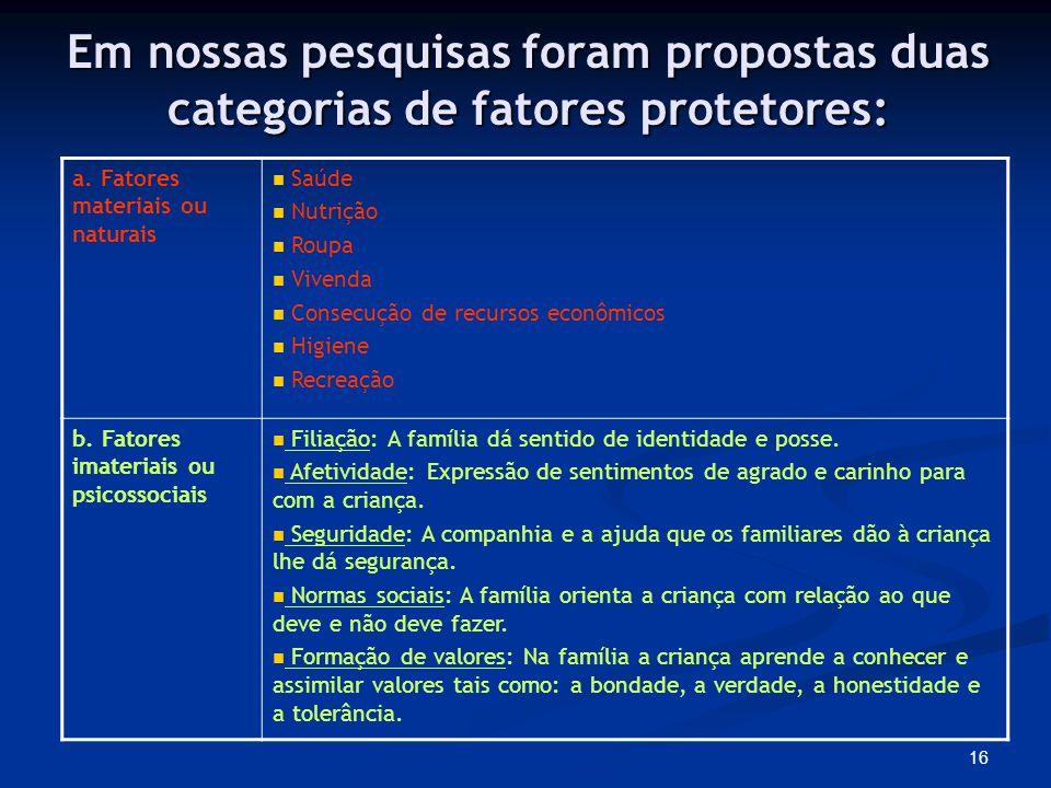 16 Em nossas pesquisas foram propostas duas categorias de fatores protetores: a.