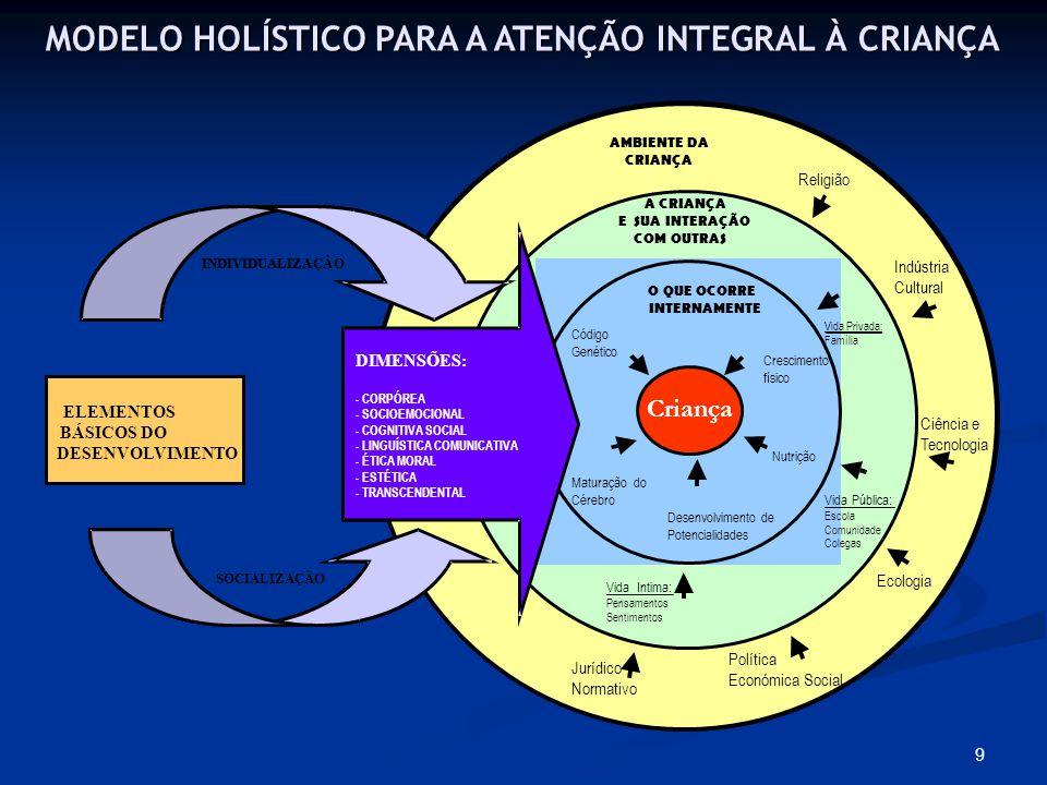 9 MODELO HOLÍSTICO PARA A ATENÇÃO INTEGRAL À CRIANÇA