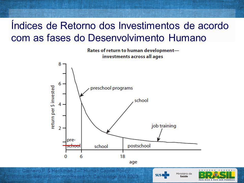 Prevalência (%) de Deficiência de Vitamina A em crianças < 5 anos, segundo Regiões Brasileiras.