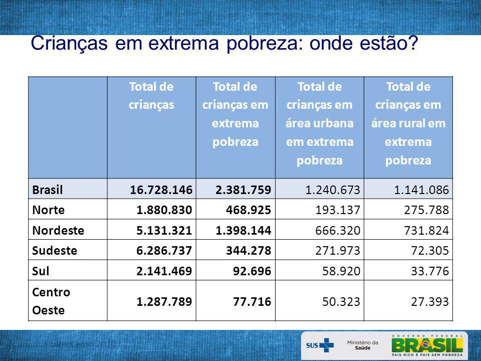 Pirâmide Etária da População Total e Pobreza Extrema Fonte: PNAD 2009 (IBGE).