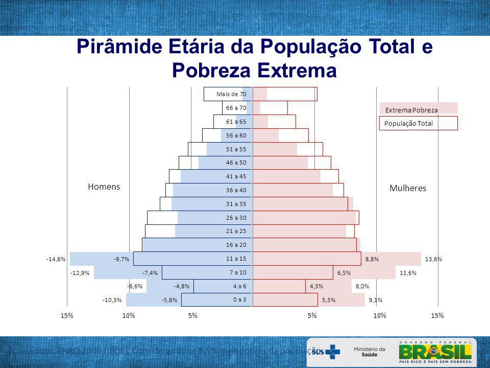 Programa Nacional de Suplementação de Vitamina A Até maio de 2012 Atende 4.902.034 crianças de 6 a 59 meses / 2.052 municípios AMPLIAÇÃO 2012 - Ação Brasil Carinhoso: 2.052 municípios atuais + 397 municípios novos da Região Norte + ampliação 585 municípios do Plano Brasil Sem Miséria das Regiões Sul, Sudeste e Centro Oeste = 3.034 municípios Atenderá com a ampliação um total de 7.814.405 crianças de 6 a 59 meses / 3.034 municípios Distritos Sanitários Especiais Indígenas: Atual 12 DSEIs + Ampliação 22 DSEIs = 34 DSEIs