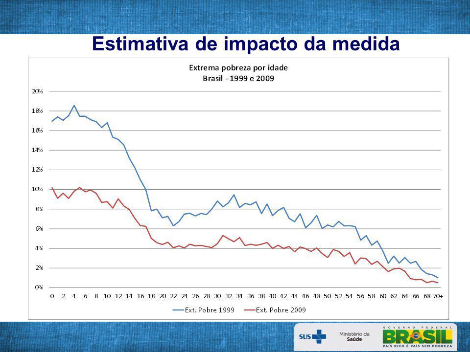 Evolução da mortalidade na infância e da mortalidade infantil no Brasil, segundo seus componentes Fonte: CGIAE/DASIS/SVS/MS; IBGE.