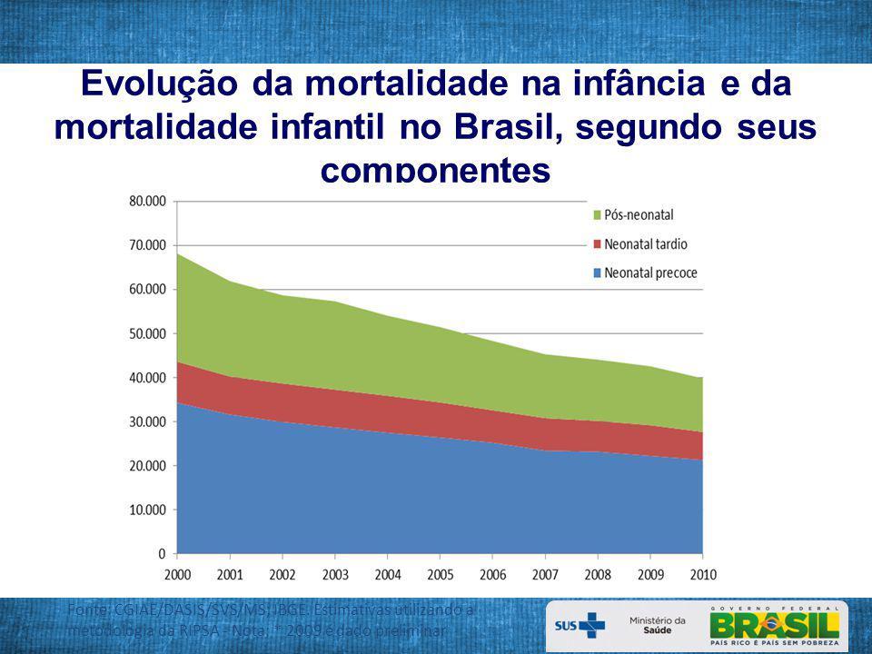 Evolução da mortalidade infantil 2007.Fonte: The Lancet – Saúde no Brasil, maio, 2011.