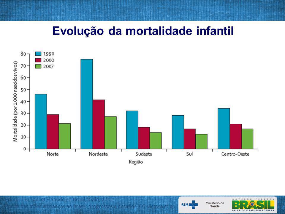 Principal causa de morte, segundo faixa etária de 0 a 5 anos – Brasil, 2010 Faixa etária (anos) <11 a 44 a 5 Afecções Perinatais 23.491 (65,5%) Causas externas * 1205 (28,9 %) Causas externas * 799 (39,5%) * Causas externas: 1ª acidentes de trânsito; 2ª homicídio; 3ª Quedas; 4ªsubmersão ; 5ª exposição à fumaça e fog o Fonte: SIM/SVS/MS