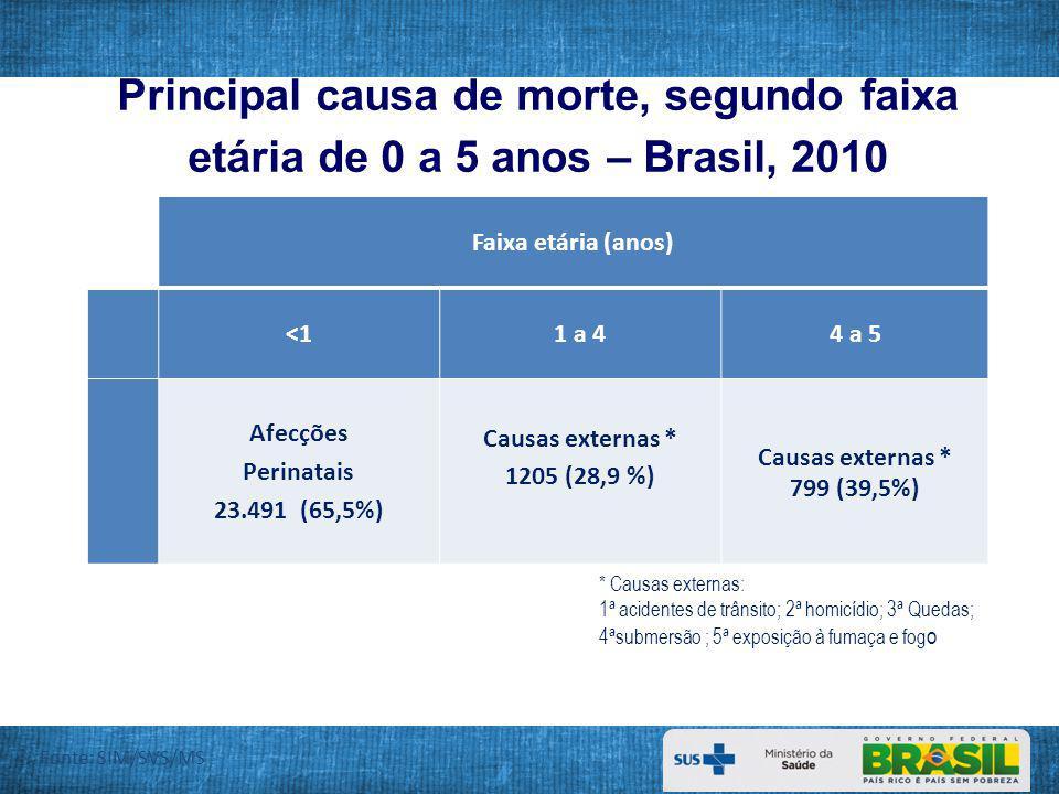 Principais causas de internação no SUS em crianças de 0 a 5 anos Brasil, 2011 Causas de internação no SUS N 1ªGastroenterites Infecciosas e complicações162.476 2ªAsma71.456 3ªPneumonias bacterianas63.817 Total de internações no SUS433.815 Fonte: Datasus - 2011