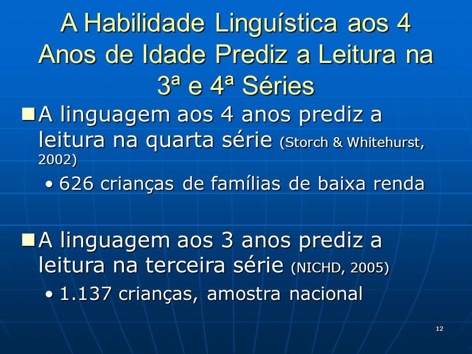 12 A Habilidade Linguística aos 4 Anos de Idade Prediz a Leitura na 3ª e 4ª Séries A linguagem aos 4 anos prediz a leitura na quarta série (Storch & Whitehurst, 2002) A linguagem aos 4 anos prediz a leitura na quarta série (Storch & Whitehurst, 2002) 626 crianças de famílias de baixa renda626 crianças de famílias de baixa renda A linguagem aos 3 anos prediz a leitura na terceira série (NICHD, 2005) A linguagem aos 3 anos prediz a leitura na terceira série (NICHD, 2005) 1.137 crianças, amostra nacional1.137 crianças, amostra nacional