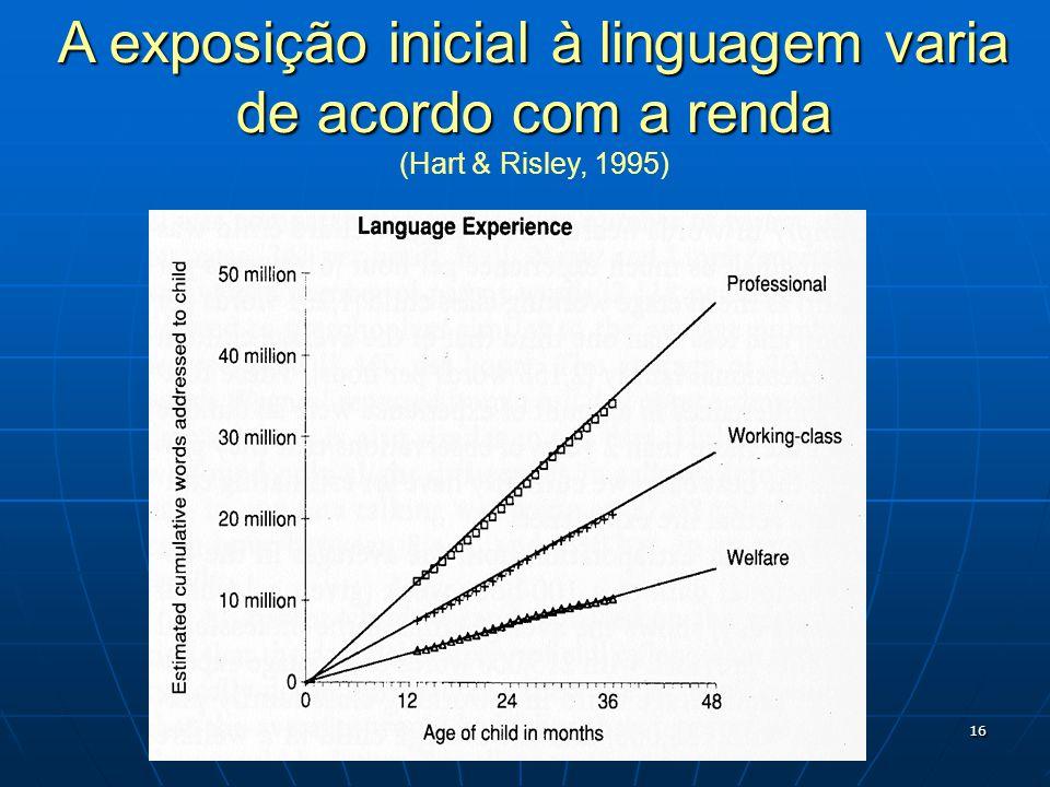 16 A exposição inicial à linguagem varia de acordo com a renda (Hart & Risley, 1995)