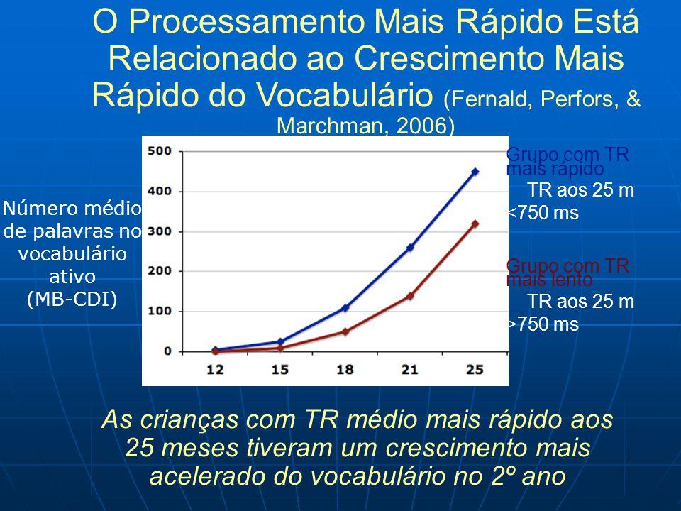 O Processamento Mais Rápido Está Relacionado ao Crescimento Mais Rápido do Vocabulário (Fernald, Perfors, & Marchman, 2006) As crianças com TR médio mais rápido aos 25 meses tiveram um crescimento mais acelerado do vocabulário no 2º ano Número médio de palavras no vocabulário ativo (MB-CDI) Grupo com TR mais rápido TR aos 25 m <750 ms Grupo com TR mais lento TR aos 25 m >750 ms