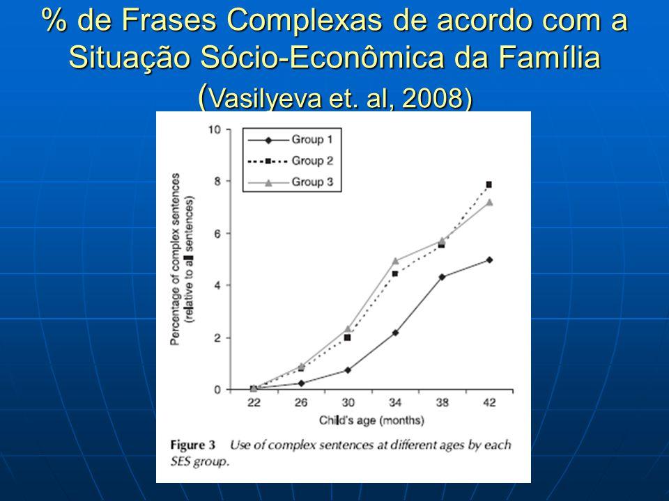 % de Frases Complexas de acordo com a Situação Sócio-Econômica da Família ( Vasilyeva et. al, 2008)