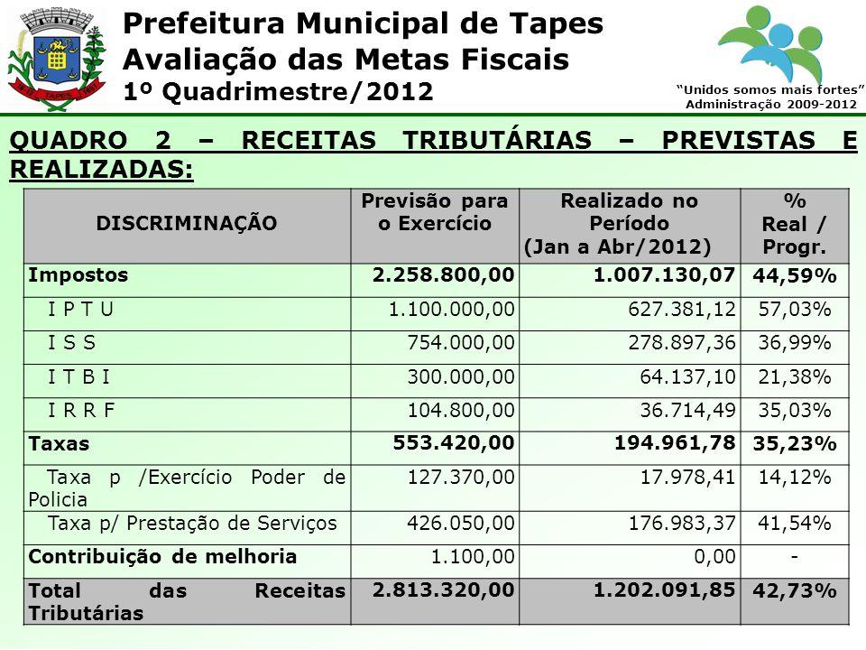 Prefeitura Municipal de Tapes Unidos somos mais fortes Administração 2009-2012 Avaliação das Metas Fiscais 1º Quadrimestre/2012 QUADRO 2 – RECEITAS TR