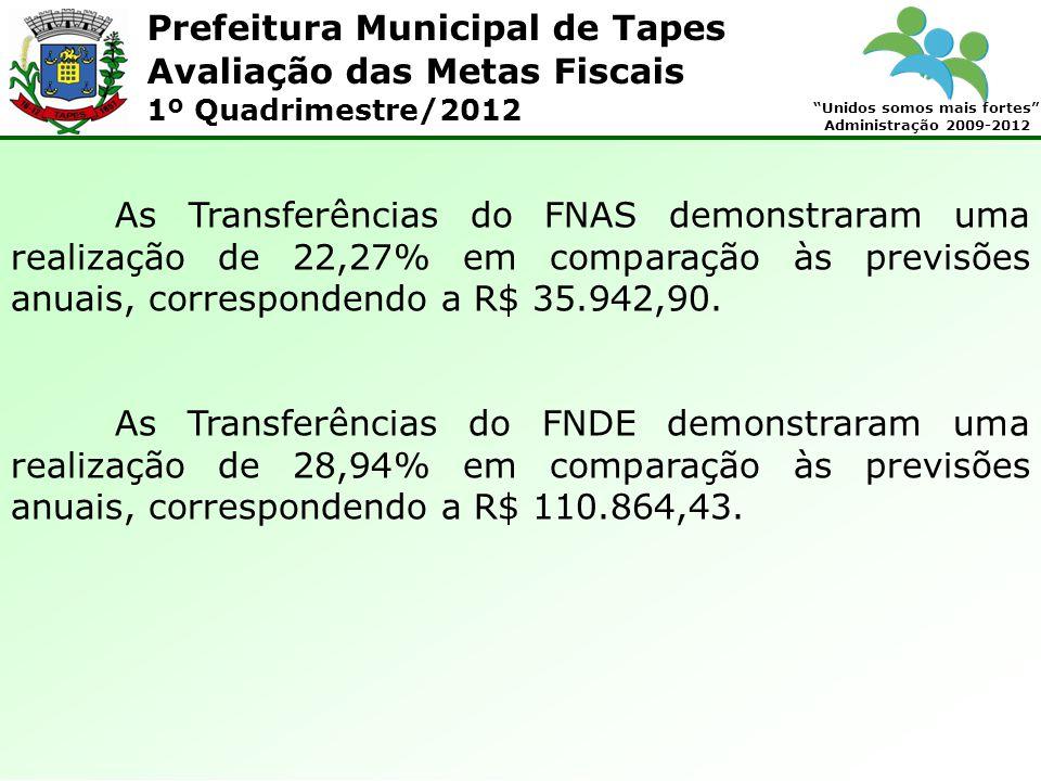 Prefeitura Municipal de Tapes Unidos somos mais fortes Administração 2009-2012 Avaliação das Metas Fiscais 1º Quadrimestre/2012 As Transferências do F