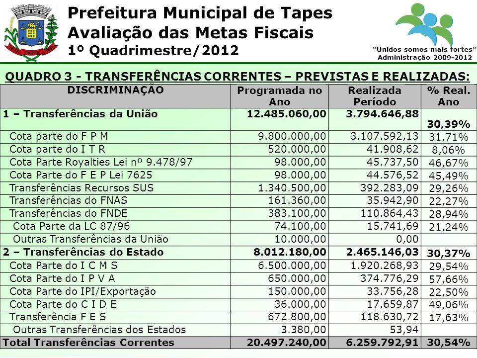 Prefeitura Municipal de Tapes Unidos somos mais fortes Administração 2009-2012 Avaliação das Metas Fiscais 1º Quadrimestre/2012 QUADRO 3 - TRANSFERÊNC