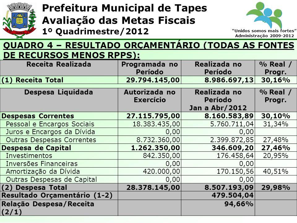 Prefeitura Municipal de Tapes Unidos somos mais fortes Administração 2009-2012 Avaliação das Metas Fiscais 1º Quadrimestre/2012 QUADRO 4 – RESULTADO O