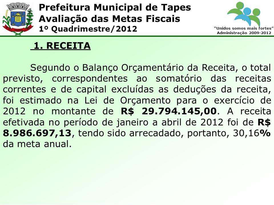 Prefeitura Municipal de Tapes Unidos somos mais fortes Administração 2009-2012 Avaliação das Metas Fiscais 1º Quadrimestre/2012 1. RECEITA Segundo o B