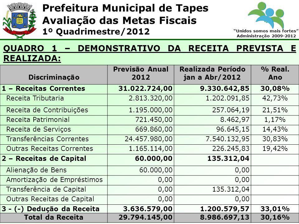Prefeitura Municipal de Tapes Unidos somos mais fortes Administração 2009-2012 Avaliação das Metas Fiscais 1º Quadrimestre/2012 Já em relação às despesas com investimentos com o valor projetado de R$ 842.350,00, apresentando uma liquidação de R$ 176.458,64 (20,95% do previsto no ano).