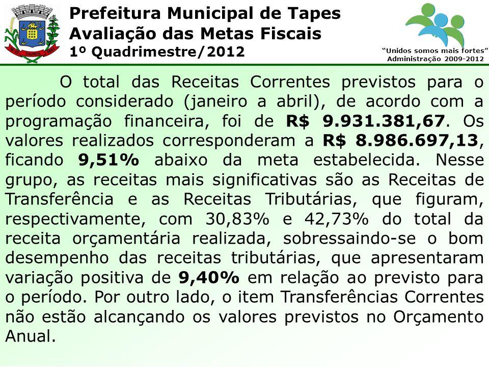 Prefeitura Municipal de Tapes Unidos somos mais fortes Administração 2009-2012 Avaliação das Metas Fiscais 1º Quadrimestre/2012 O total das Receitas C