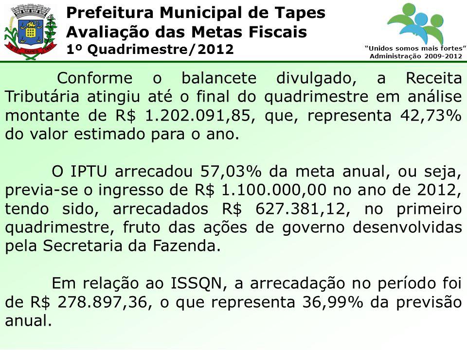 Prefeitura Municipal de Tapes Unidos somos mais fortes Administração 2009-2012 Avaliação das Metas Fiscais 1º Quadrimestre/2012 Do Imposto sobre Transmissão de Bens Imóveis – ITBI – que tem uma receita estimada para o ano de R$ 300.000,00, foi arrecadado no 1º quadrimestre R$ 64.137,10, ou seja, 21,38% do valor previsto para 2012.