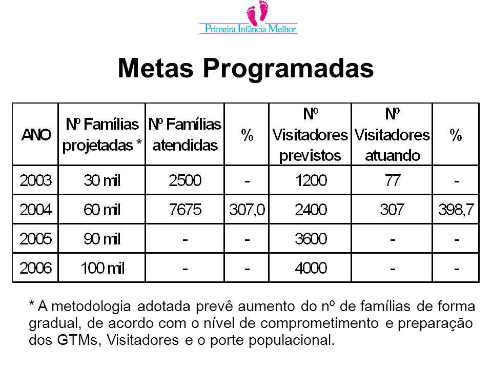 * A metodologia adotada prevê aumento do nº de famílias de forma gradual, de acordo com o nível de comprometimento e preparação dos GTMs, Visitadores e o porte populacional.