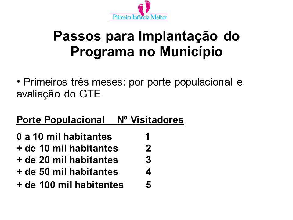 Primeiros três meses: por porte populacional e avaliação do GTE Porte PopulacionalNº Visitadores 0 a 10 mil habitantes 1 + de 10 mil habitantes2 + de 20 mil habitantes3 + de 50 mil habitantes4 + de 100 mil habitantes5 Passos para Implantação do Programa no Município