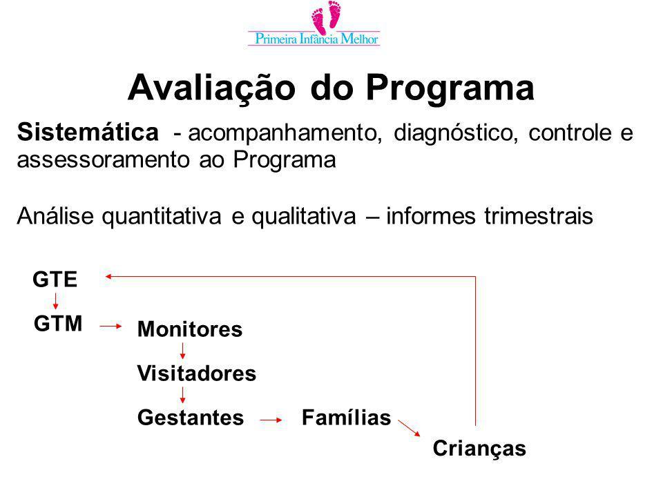 Avaliação do Programa Sistemática - acompanhamento, diagnóstico, controle e assessoramento ao Programa Análise quantitativa e qualitativa – informes trimestrais GTE GTM Monitores Visitadores GestantesFamílias Crianças