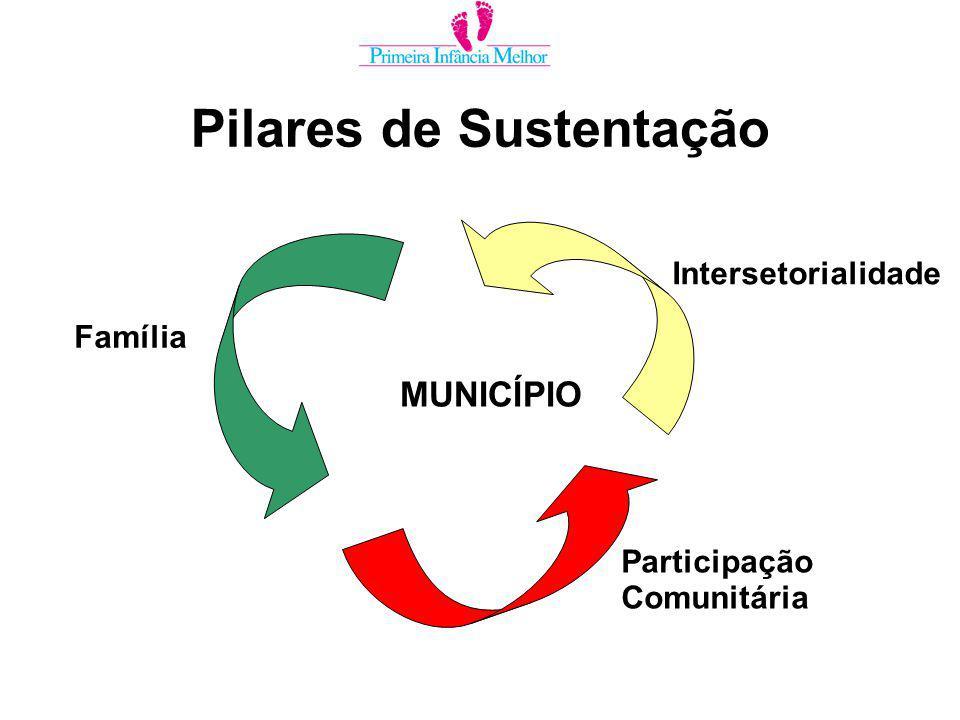Pilares de Sustentação MUNICÍPIO Família Intersetorialidade Participação Comunitária